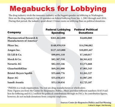 Drug Industry Lobbyists & Campaign Cash Stymie Bid to Restrain Medicare Drug Costs Corrupt Senator #Burr North #Carolina #Senate   USA the second nazi empire   Scoop.it