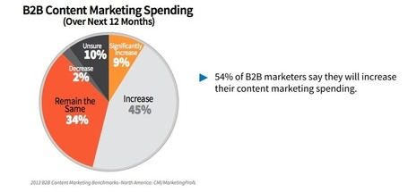 8 Content Marketing Trends for B2B | Social Media Bites! | Scoop.it