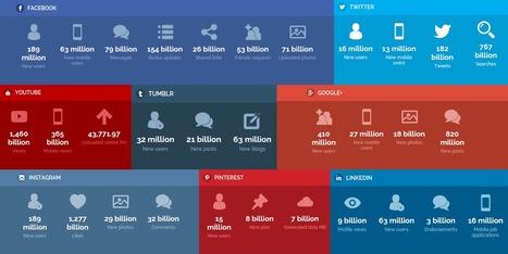 Les chiffres vertigineux des réseaux sociaux en temps réel | Going social | Scoop.it