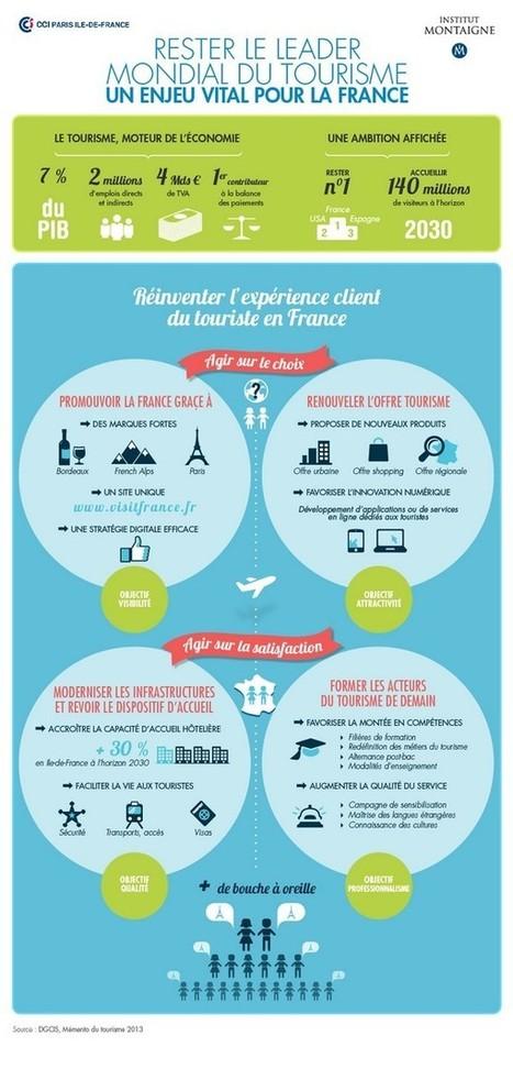 TOM, Travel On Move – Quelle stratégie digitale adopter pour que la France reste leader mondial du Tourisme ?   Communauté e-tourisme Rn2D   Scoop.it