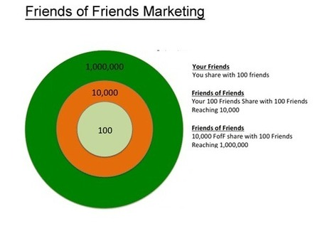 Red Bull Branding 2: Friends of Friends Marketing vs. Groupon | Curation Revolution | Scoop.it