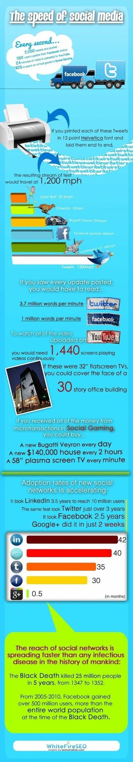 Social Media | The 21st Century | Scoop.it