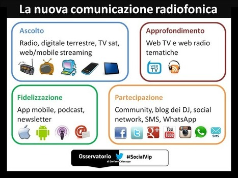 Le Radio sfruttano la rete per fidelizzare le community – #socialradio | Social Media Consultant 2012 | Scoop.it