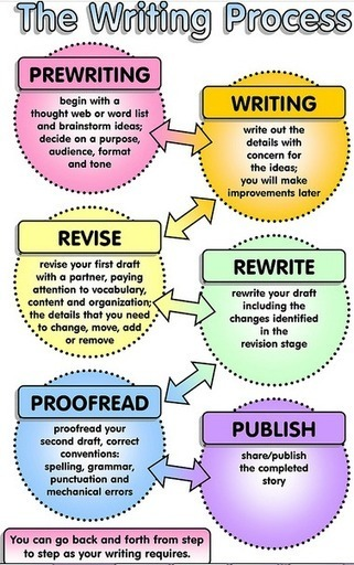 3 Great Posters for Teaching Writing ~ Educational Technology and Mobile Learning | Learning-English-Links | Scoop.it