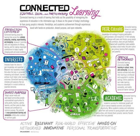 Teachers Guide to The 21st Century Learning Model : Connected Learning | School Library Advocacy | Scoop.it