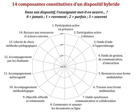 HY-SUP : Les types de dispositifs Hybrides | Technology Enhanced Learning & ePortfolio | Scoop.it
