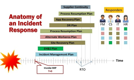 BCM Simplified: It doesn't have to be Complicated | Business Continuity Management | Scoop.it