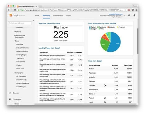 The 5 Most Meaningful Google Analytics Reports for Social Media | Social Media | Scoop.it