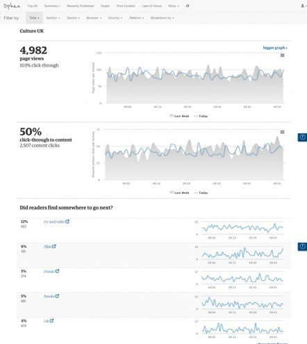 How the Guardian's Ophan Analytics Engine Helps Editors | Manager plurimédia | Scoop.it