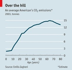 The Economist: Demography and climate change | The Great Transition | Scoop.it