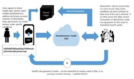 Quelle blockchain pour la santé? | Buzz e-sante | Scoop.it