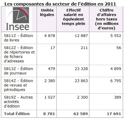 L'édition en 2011: la presse quotidienne fragilisée | DocPresseESJ | Scoop.it