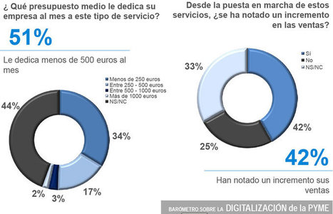 El 45% de las pymes no tiene estrategia de marketing online | Estrategias de marketing | Scoop.it