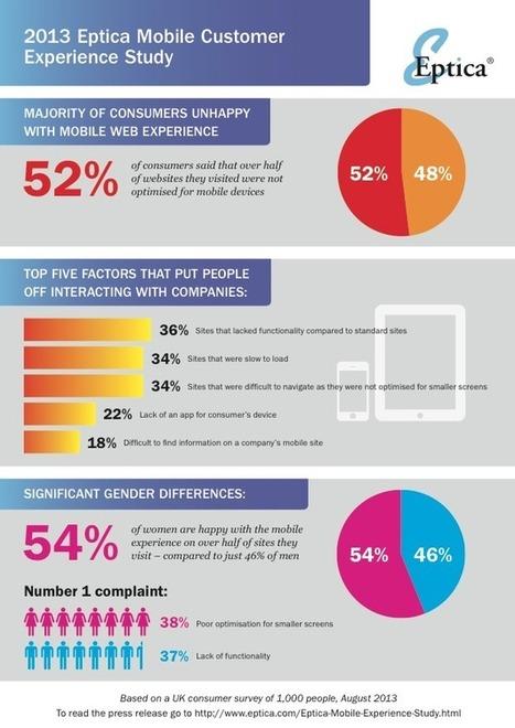 La relation client sur mobile : un enjeu à prendre en compte dès aujourd'hui | relation client | Scoop.it