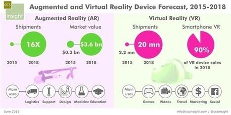 Realtà virtuale, denaro tangibile: mercato da 4 miliardi nel 2018 - ictBusiness | Tecnologie: Soluzioni ICT per il Turismo | Scoop.it