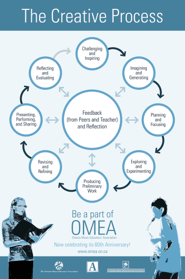 OMEA Creative Process Poster - English and French | Processus créatif en éducation artistique_Creative Process in Arts Education | Scoop.it