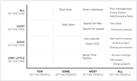Prioritising Features: Who'll Use It & How Often? | Business Design Innovation | Scoop.it