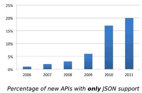 "1 in 5 APIs Say ""Bye XML""   desktop liberation   Scoop.it"
