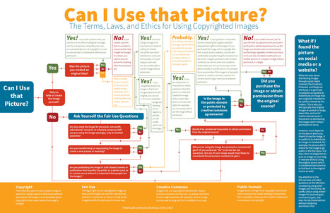 Follow This Chart to Know If You Can Use an Image from the Internet | Visualization Techniques and Practice | Scoop.it