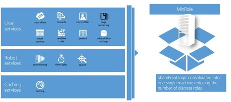 Roles and Services of SharePoint Server 2016 | Office 365 and SharePoint | Scoop.it