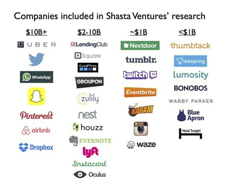 What did Billion Dollar Companies Look Like at the Series A? — Personal Growth — Medium | Entrepreneurship, Innovation | Scoop.it