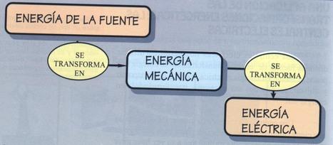 Producción de electricidad | Transformación de la Energía | Scoop.it