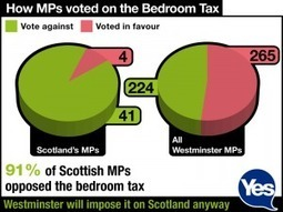 Growing bedroom tax arrears highlight necessity of Yes | Yes Scotland | SayYes2Scotland | Scoop.it