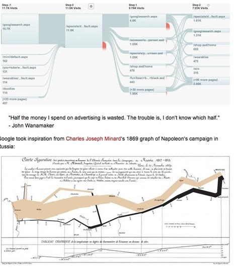 Google innove… en s'inspirant d'un graphique de 1869   Journalisme graphique   Scoop.it