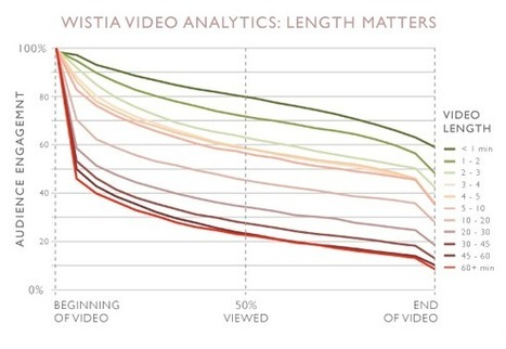 What's the Optimal Length for Your Tutorial Video? Shorter Than You Think - ReelSEO Online Video News | Authors in Motion | Scoop.it