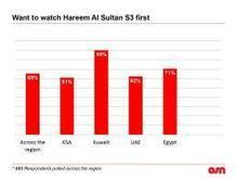 Television viewing soars during Ramadan in MENA with strong preference for series and HD content: OSN Survey - Zawya | Media Intelligence - Middle East and North Africa (MENA) | Scoop.it