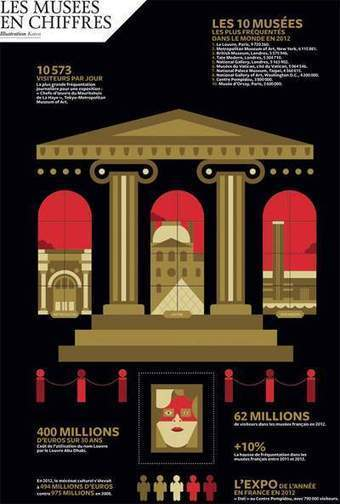 Les patrons de musées, nouveaux maîtres de la culture mondialisée   Les Echos   Kiosque du monde : A la une   Scoop.it