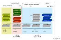 La convergence RFID et NFC, un rève d'ingénieur ou un besoin vital pour l'industrie du commerce ? | sanscontact | Scoop.it