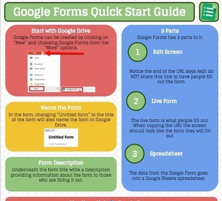 Google Forms: Quick Start Guide  - TeacherTech @alicekeeler | Best Practices in Instructional Design  & Use of Learning Technologies | Scoop.it