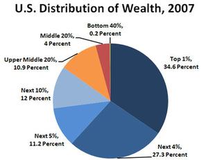 La crise de la dette américaine : résultat d'une croissance soutenue ... - Journal du Net | Economie | Scoop.it