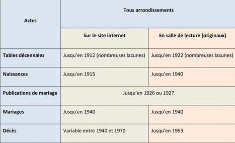 AD34 pierresvives : Etat civil 1905-1940 prochainement en ligne ! | Nos Racines | Scoop.it