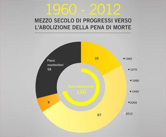 Campagne - Pena di morte - I dati sulla pena di morte nel mondo | Social visualization | Scoop.it