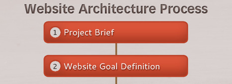 The Secret to Building Large Websites: Website Architecture - Six Revisions | Usability and User Experience | Scoop.it