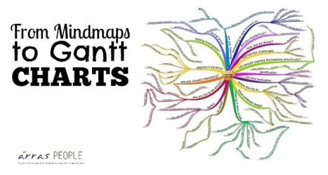 Mind Mapping to Gantt Charts | Des cliparts pour mes maps | Scoop.it
