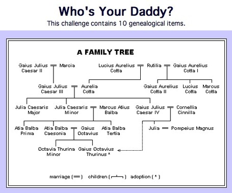 Who's Your Daddy? | Latin.resources.useful | Scoop.it