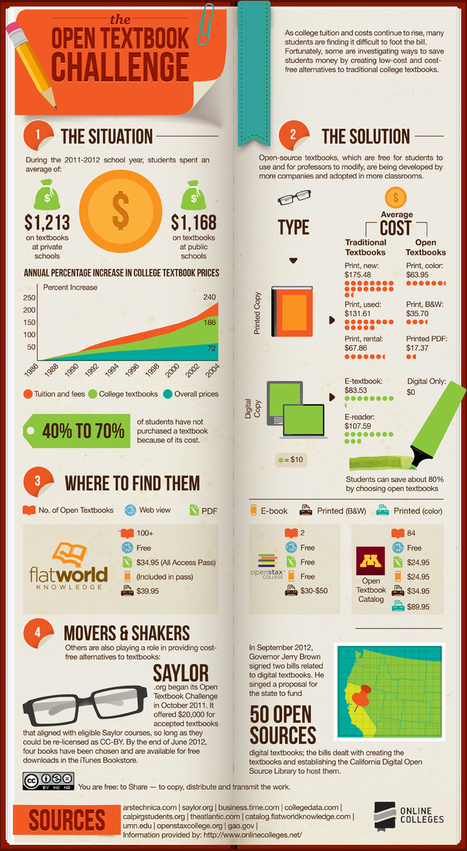 Can Students Really Save 80% by Choosing Open Textbooks? [Infographic] | edcetera - Rafter Blog | The Digital Professor | Scoop.it