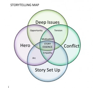 Storytelling Maps- Storytelling CreatingTools | Online Tools | Scoop.it