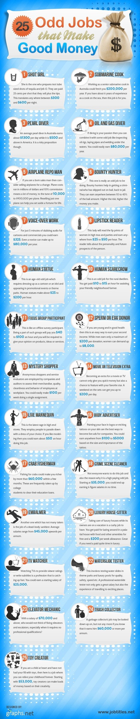 Top 25 Best Jobs that can bring in Good and Instant Money | All Infographics | Social media and education | Scoop.it