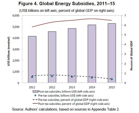 Government Fossil Fuel Subsidies Total a 'Shocking' $5.3 Trillion   Consciousness Shift for Healing our World   Scoop.it