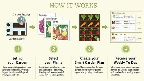 Can this app make an organic gardener out of you? | Garden apps for mobile devices | Scoop.it