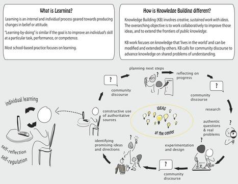 Knowledge Building: What is it Really? | Educación en red | Scoop.it