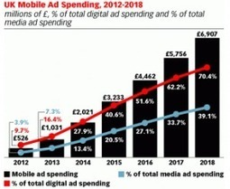 Mobile to be the UK's Biggest Advertising Channel by 2018 - MobileMarketing Magazine | Social and Tech Trends in Marketing | Scoop.it