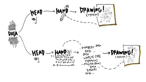 Sketching with Data Opens the Mind's Eye | Visual Thinking | Scoop.it