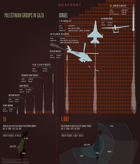 Imbalance of Power: Understanding Weapons and Casualties in Gaza and Israel | Archivance - Miscellanées | Scoop.it