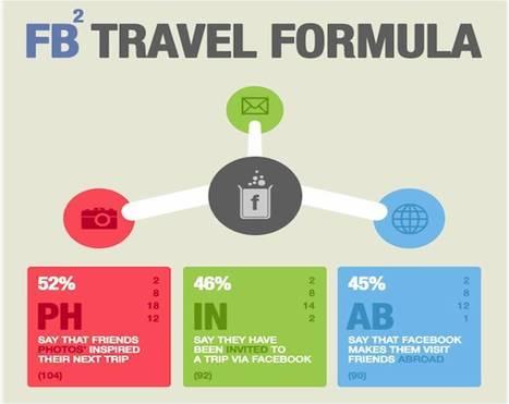 Les voyages, sujet de prédilection sur Facebook! | Clic France | Scoop.it