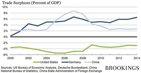 Germany's trade surplus is a problem | Peer2Politics | Scoop.it